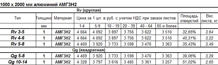 Цены на листы перфорации из сплава алюминия