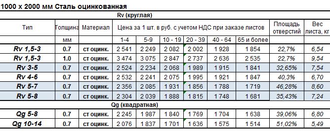 Цены на размер 1000 х 2000 мм