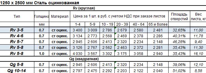 Цены на размер 1250 х 2500 мм
