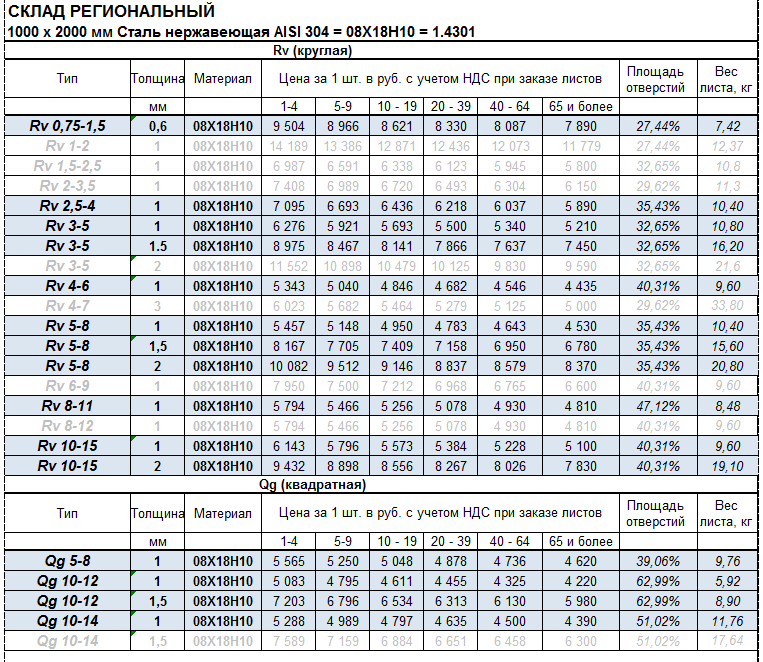 Цены на нержавеющий перфолист габарит 1000х2000 мм